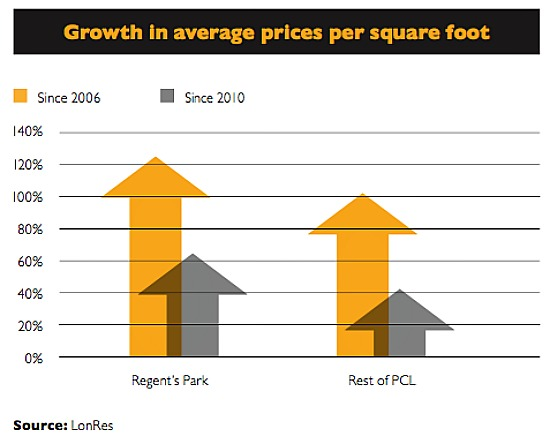 news market comment growth in average price per square foot