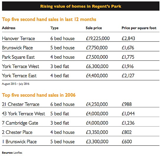 news market comment rising value of home regents park