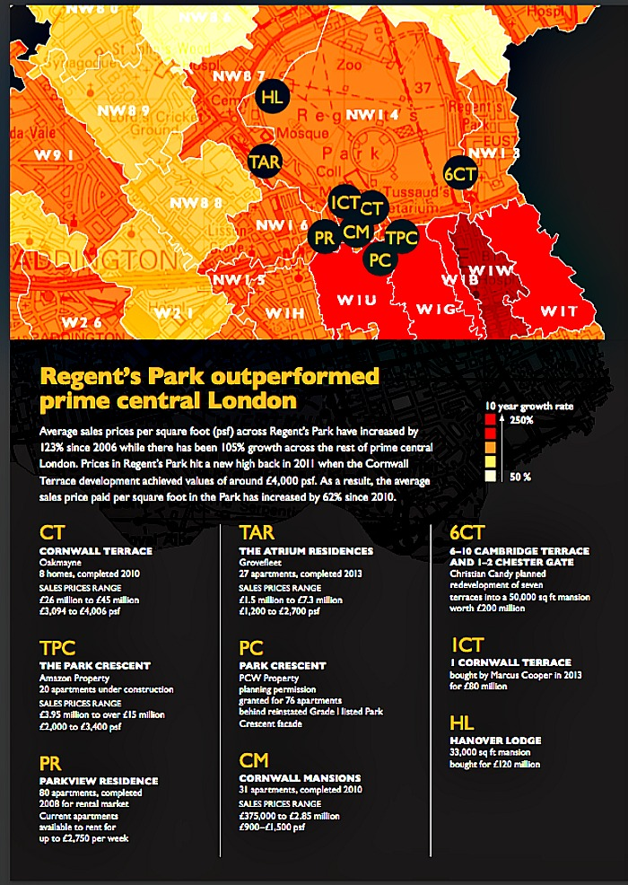 news regents park out performed prime central london